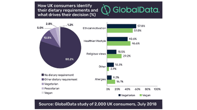 How UK consumers identify their dietary requirements and what drives their decision (in percent)