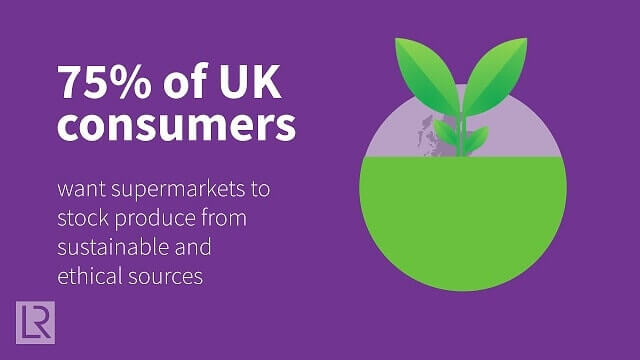 Only 18% of UK Consumers are Confident that Products Don't Contain Meat