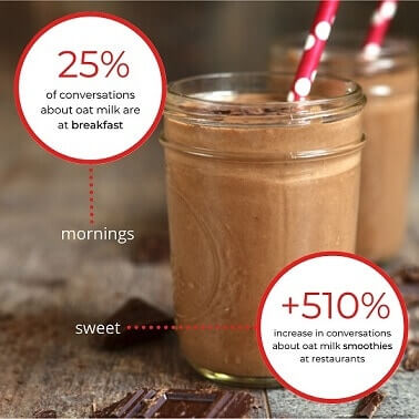 184% More Restaurants Adding Oat Milk Options as Consumers Show 146% More Interest in Oat Products