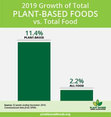 US Plant-Based Retail Market Worth $5Billion, Outperforming Counterparts in all Categories