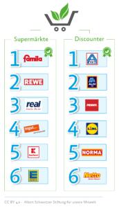 Albert Schweizer Stiftung vegan Rankting Supermarkt