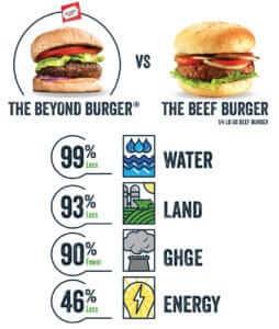 beyond meat umwelt impact