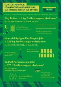 upfield Pressemitteilung_Infografik_CO2_Fussabdruck_7